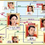 中国ドラマ「ミーユエ」の相関図とキャスト一覧